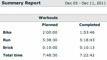 My completed training this week...and add 10 minutes for a warm up and cool down that didn't get recorded on Tuesday!